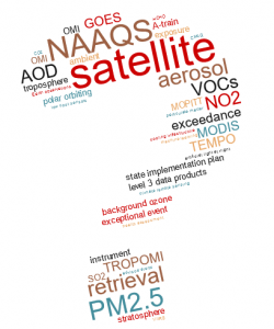 Word cloud in the shape of question mark of common satellite and air quality related terms